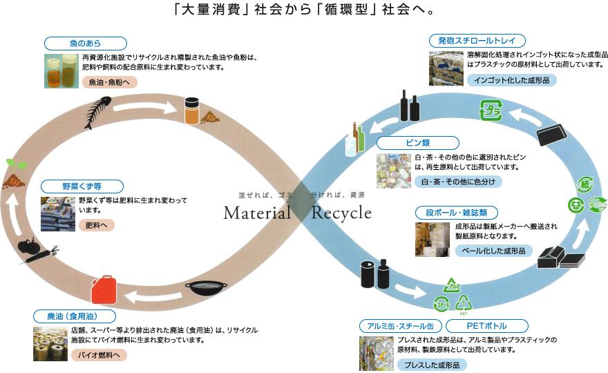 「大量消費」社会から「循環型」社会へ。混ぜれば、ゴミ 分ければ、資源 Material Recycle